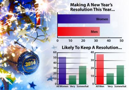 Men v Women Resolutions