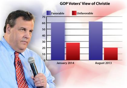 Christie GOP Faves