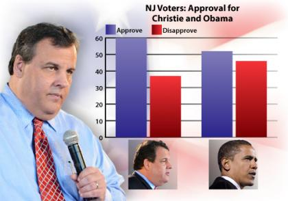 Job Approval: Obama vs. Christie