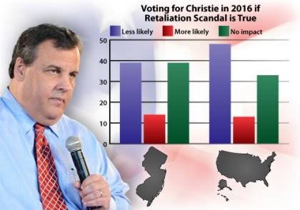 Vote for Christie 2016: NJ vs. National