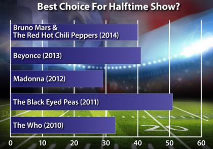 half-time, Bruno Mars, Red Hot Chili Peppers, Beyonce, Madonna, The Who