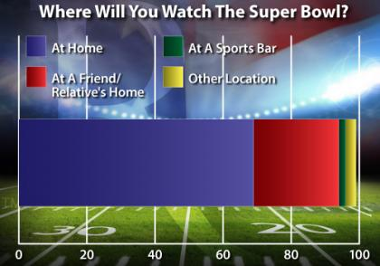 Where  Will You Watch?