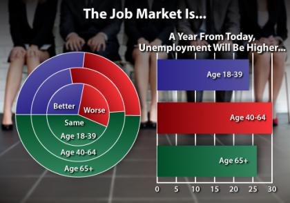 Age and Job Market