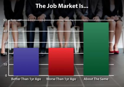 Job Market Compared to Past