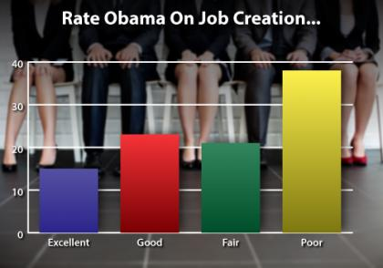 Obama on Job Creation
