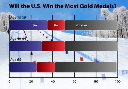 Medal Beliefs by Age