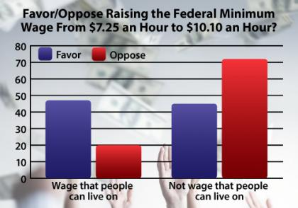 Those Who Believe Min Wage Is To Live On