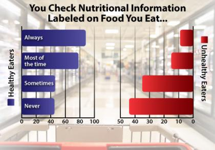Check Food Labels Regularly