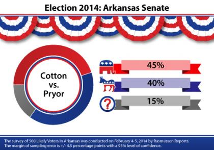 Tom Cotton, Arkansas, Mark Pryor