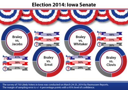 Braley, Ernst, Jacobs, Whitaker, Clovis, Iowa