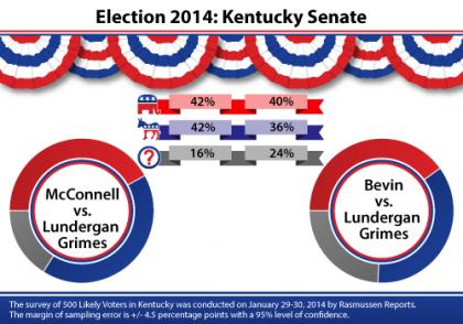 McConnell, Lundergan Grimes, Bevin