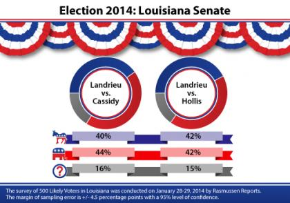 Louisiana, Landrieu, Cassidy, Hollis