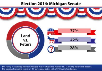 Michigan, Terri Lynn Land, Gary Peters, Carl Levin