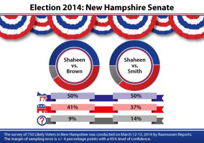 New Hampshire, Shaheen, Scott Brown, Robert C Smith
