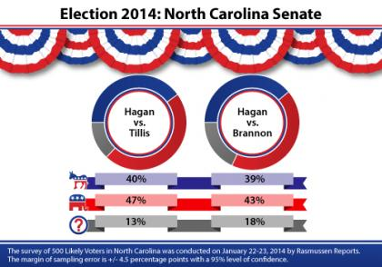 North Carolina, Hagan, Tillis, Brannon