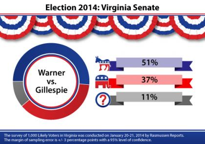 Virginia, Mark Warner, Ed Gillespie