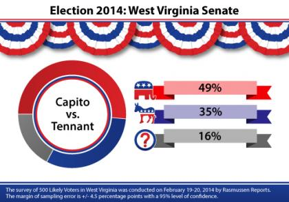 West Virginia, Capito, Tennant